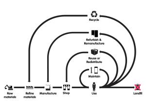 Blog - Circular economy 1
