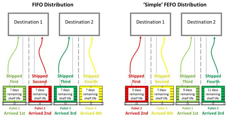 fefo-distribution